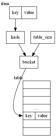 hash-table-basic